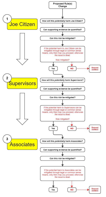 Potential Harm Decision Tree